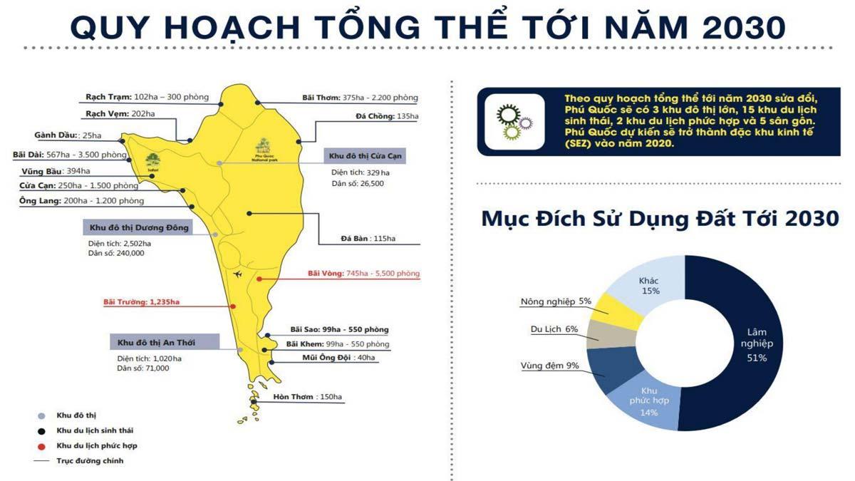 Quy hoạch tổng thể thành phố Phú Quốc từ năm 2020 đến năm 2030