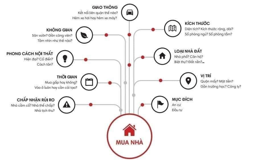 Kinh nghiệm mua nhà ở trong tám bước