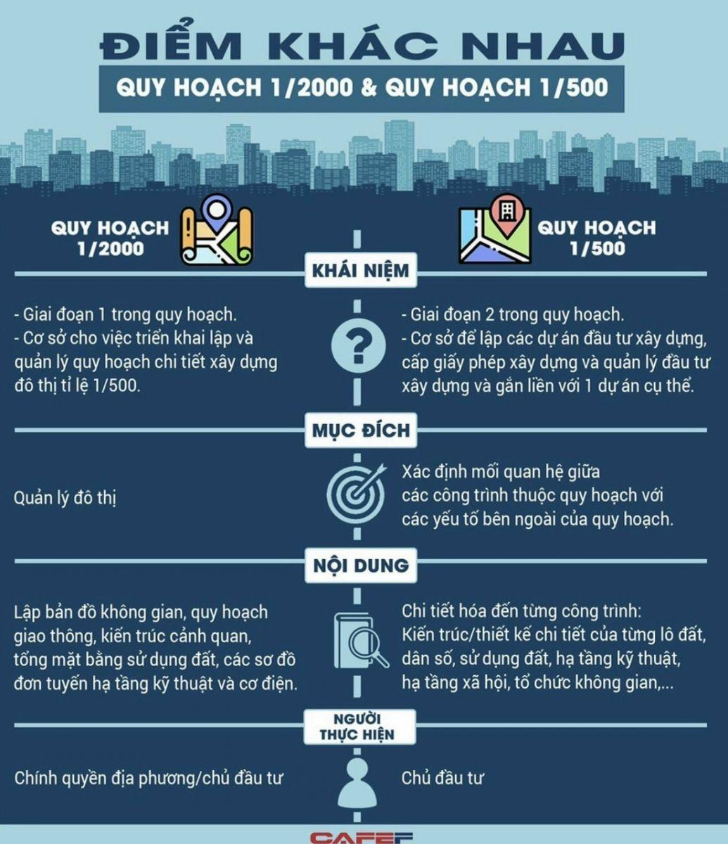 Sự khác nhau giữa quy hoạch 1/2000 và quy hoạch 1/500