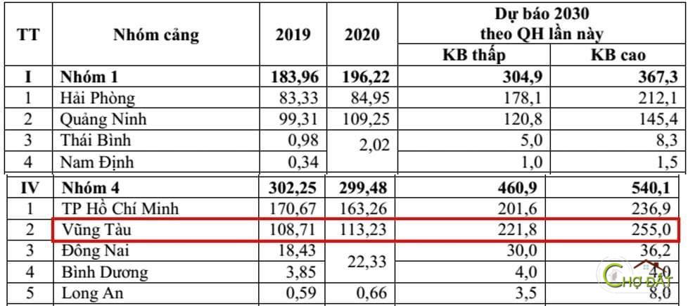 4 ĐIỂM ĐẶC BIỆT ĐÁNG CHÚ Ý liên quan đến CẢNG CÁI MÉP THỊ VẢI trong bản QUY HOẠCH CẢNG BIỂN 2021-2030
