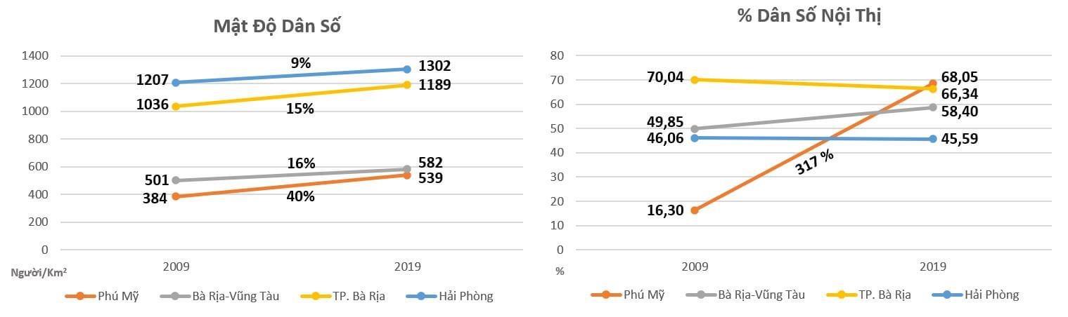 Phú Mỹ lên đô thị loại 2 năm 2025