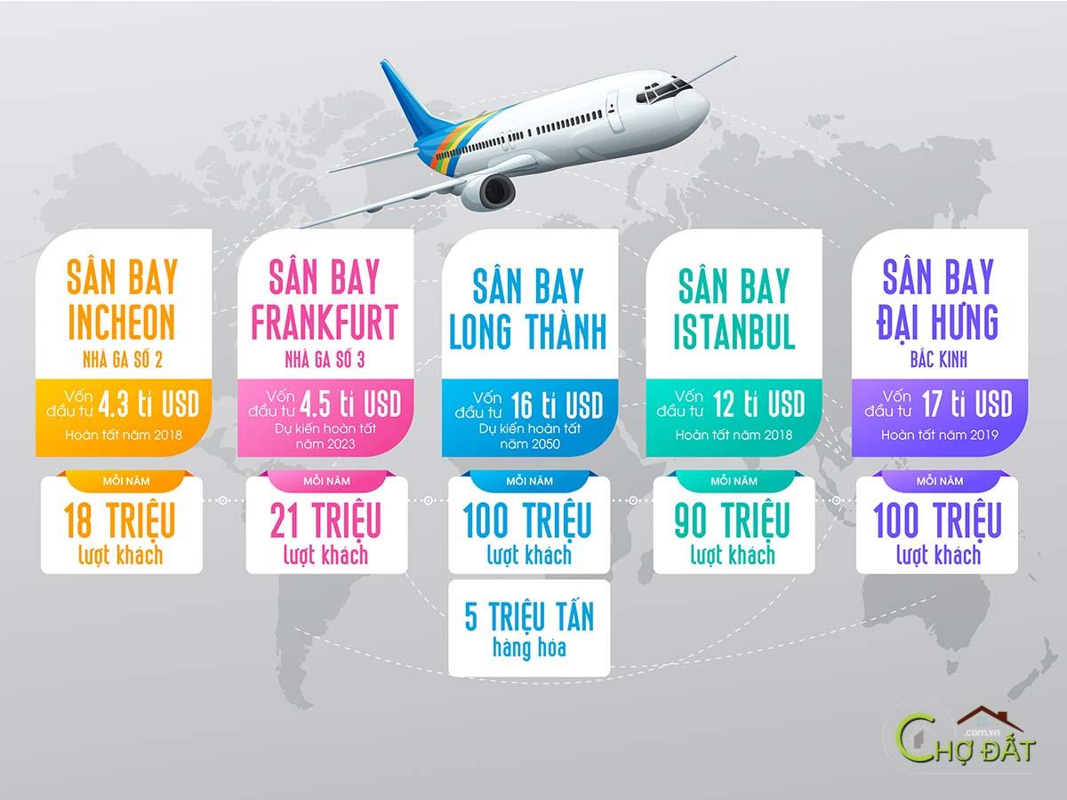 giới thiệu cảng hàng không quốc tế sân bay Long Thành