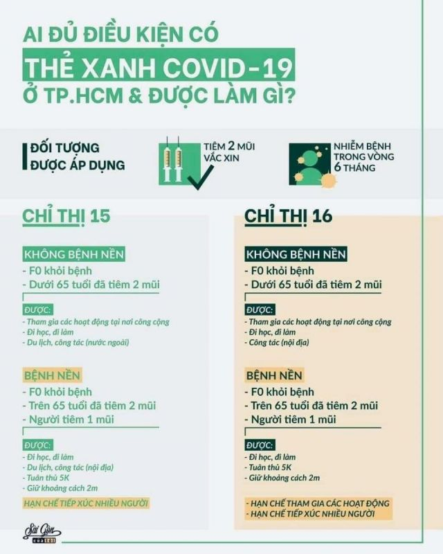 Ai đủ điều kiện có thẻ xanh Covid 19 ?!