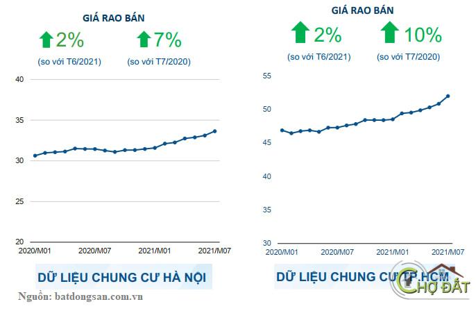 Những điểm thú vị trên thị trường bất động sản VN mùa dịch