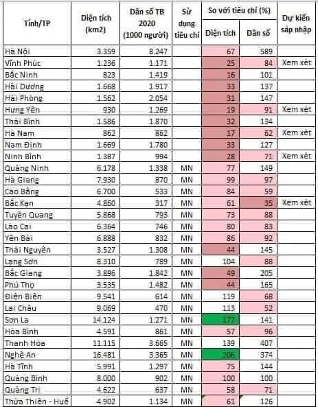 Danh sách các tỉnh thành phố Việt Nam bị xem xét sáp nhập