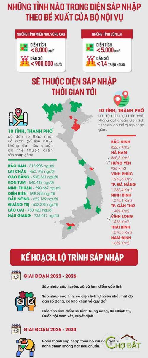Việt Nam: Bộ nội vụ đề xuất sáp nhập 20 tỉnh thành phố thành 54 tỉnh thành phố