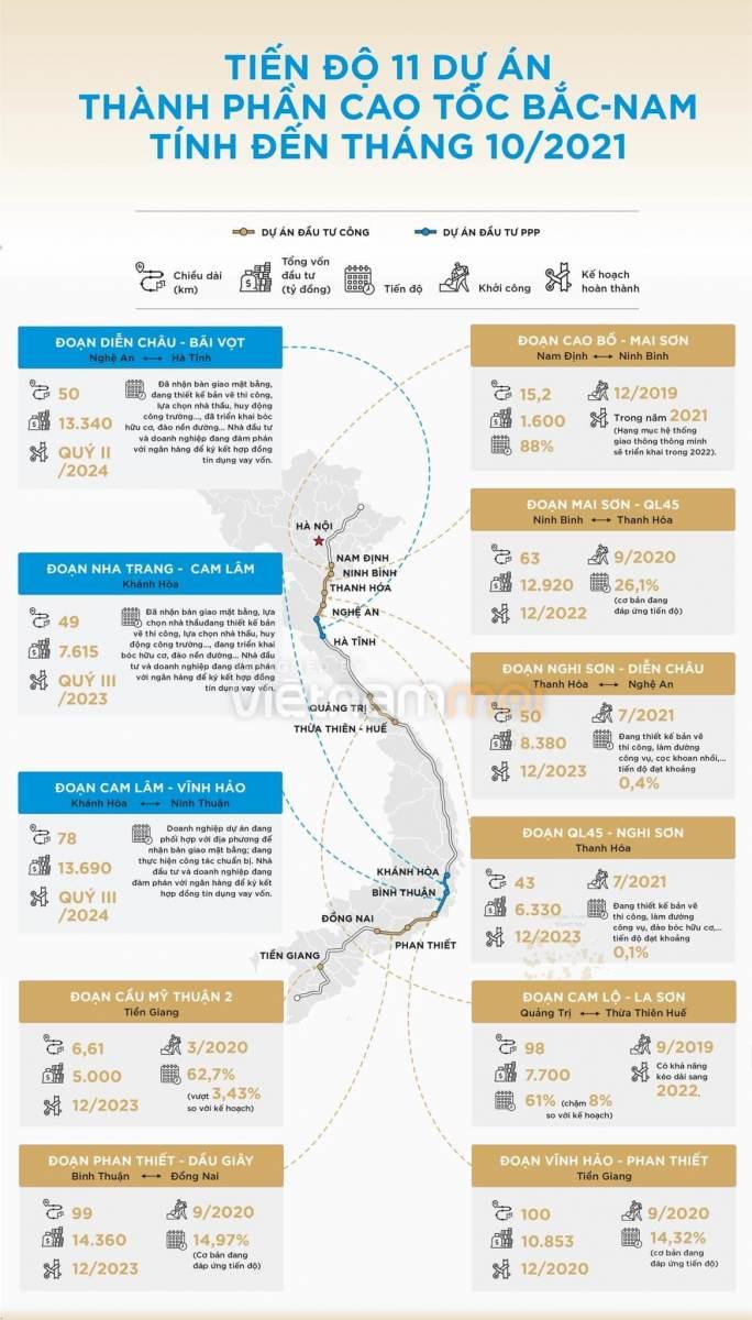 thumb_[Infographic] Tiến độ 11 dự án thành phần cao tốc Bắc Nam tính đến tháng 10/2021